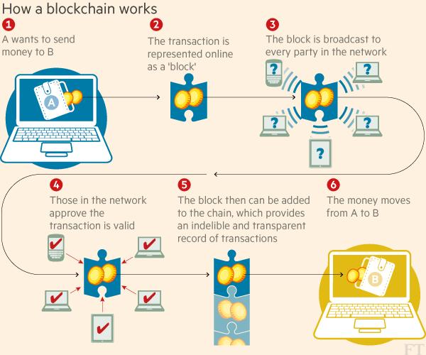 Cách blockchain hoạt động