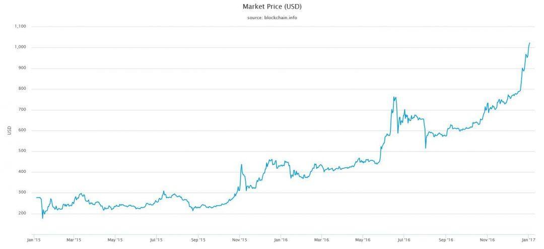 Tỷ giá bitcoin hiện nay