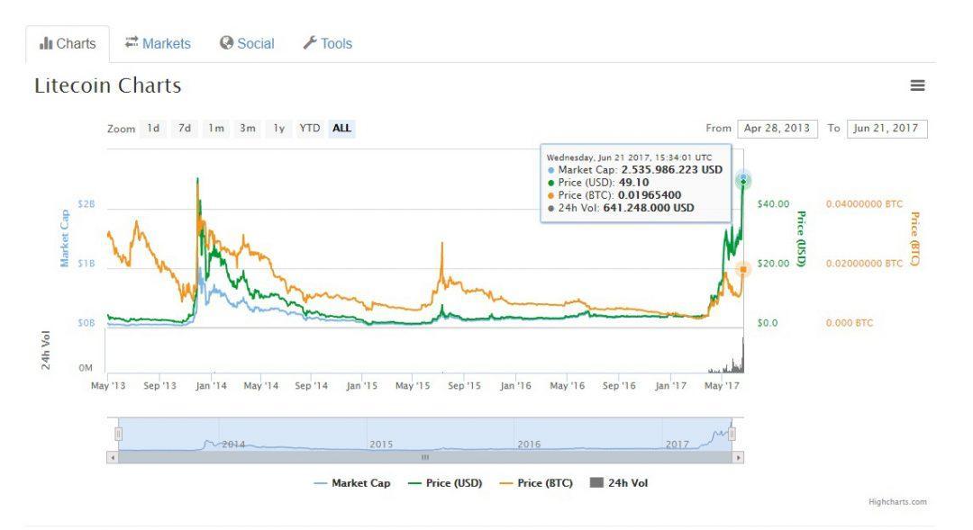 Tỷ giá của đồng tiền ảo Litecoin