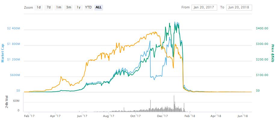 Grafico dei prezzi Bitcoinnect