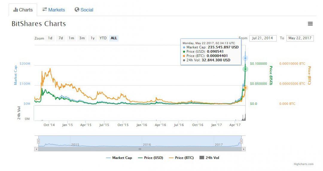 Waarde van de BitShare digitale valuta