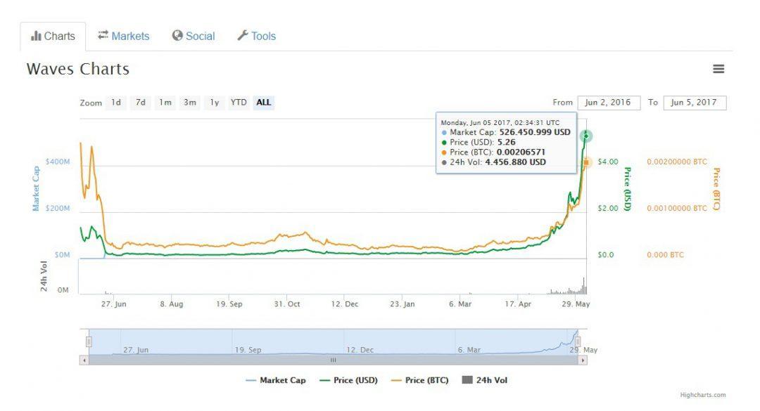 Tỷ giá của đồng tiền ảo Waves
