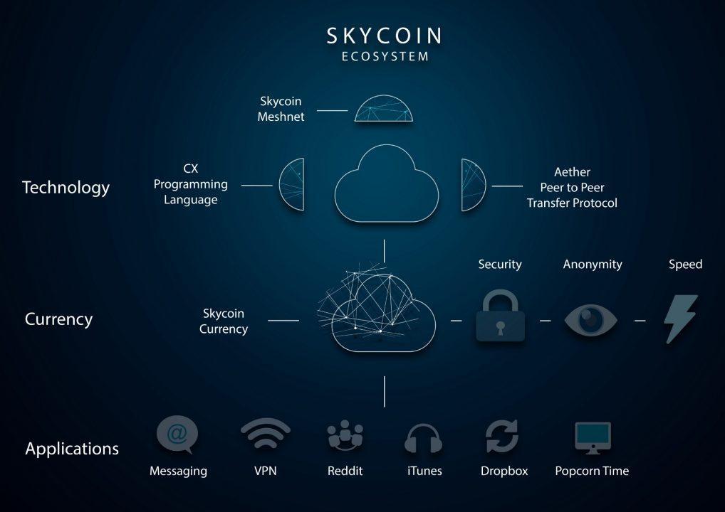 Tính năng và ứng dụng của Skycoin
