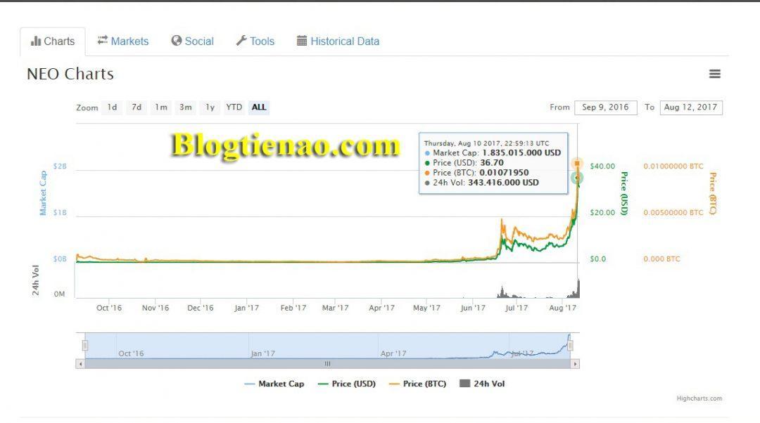 Tỷ giá hiện tại của NEO coin là bao nhiêu?