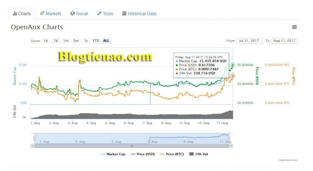 أسعار الصرف الحالية للعملات الافتراضية OpenANX