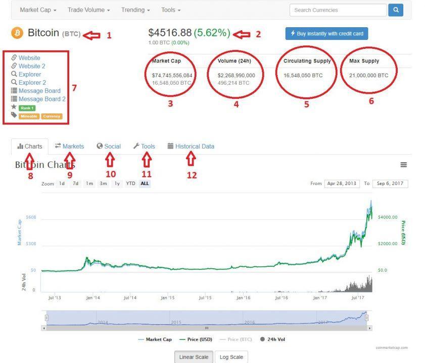Thông tin chi tiết về Bitcoin trên Coinmarketcap