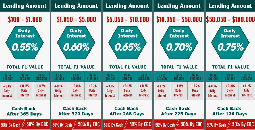 Các gói đầu tư của Etherbanking
