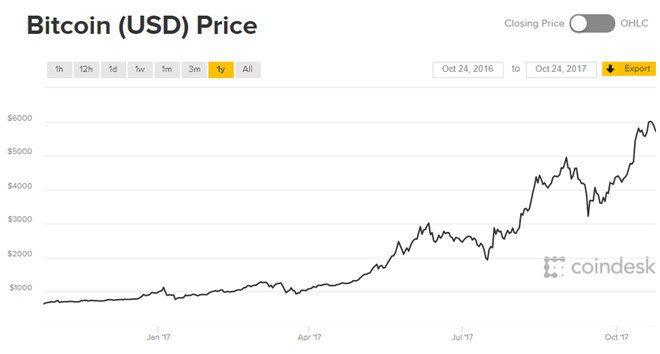 Biểu đồ giá Bitcoin trong một năm qua.