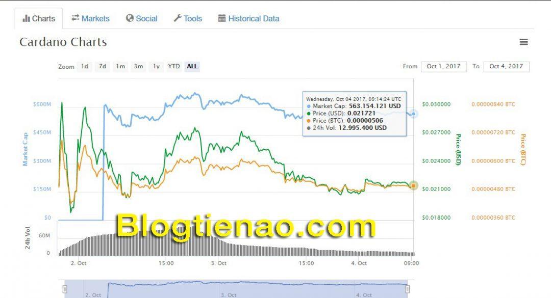 Tỷ giá hiện tại của đồng tiền thuật toán Cardano