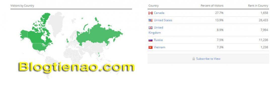 Số lượng truy cập vào Etherbanking.io