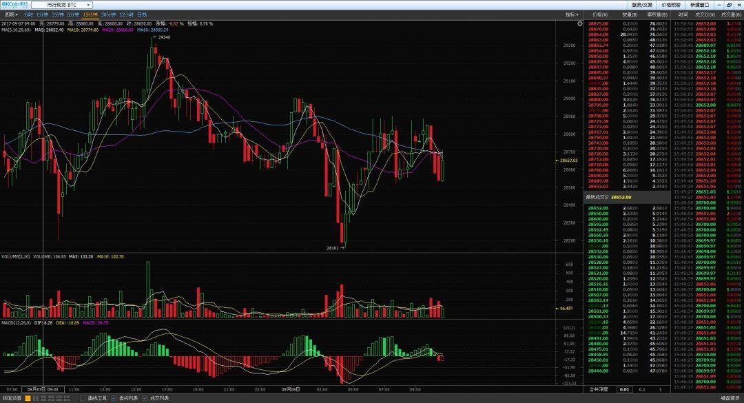 Trading su OKEX