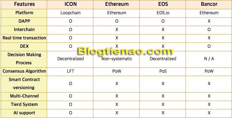 رمز و blockchains أخرى