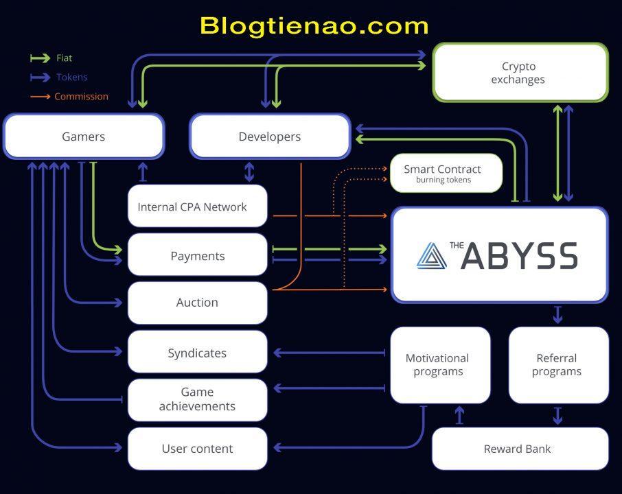 Vai trò của Token ABYSS