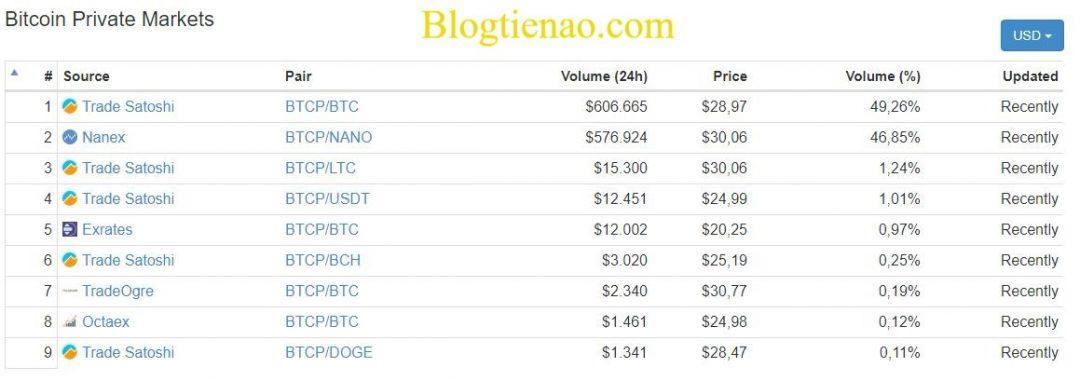 Bitcoin-Private-market