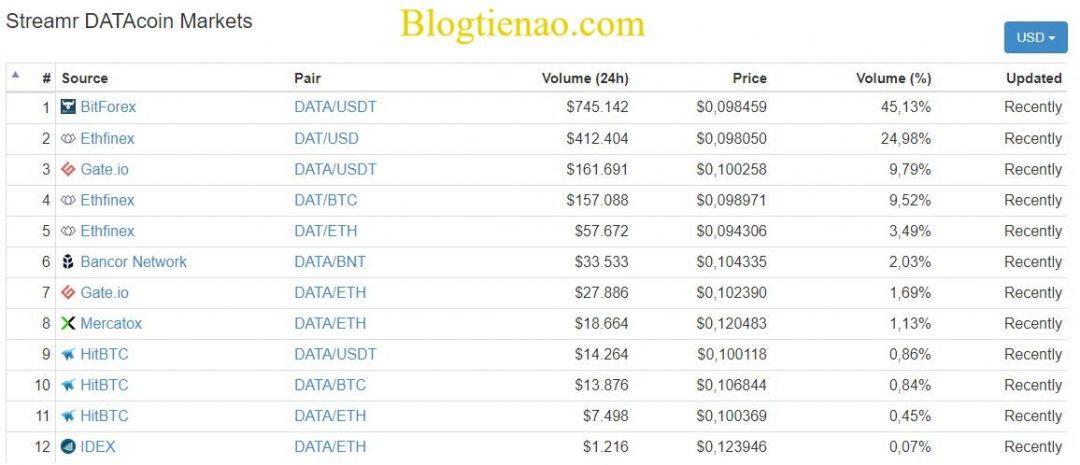 Streamr-DATAcoin-market