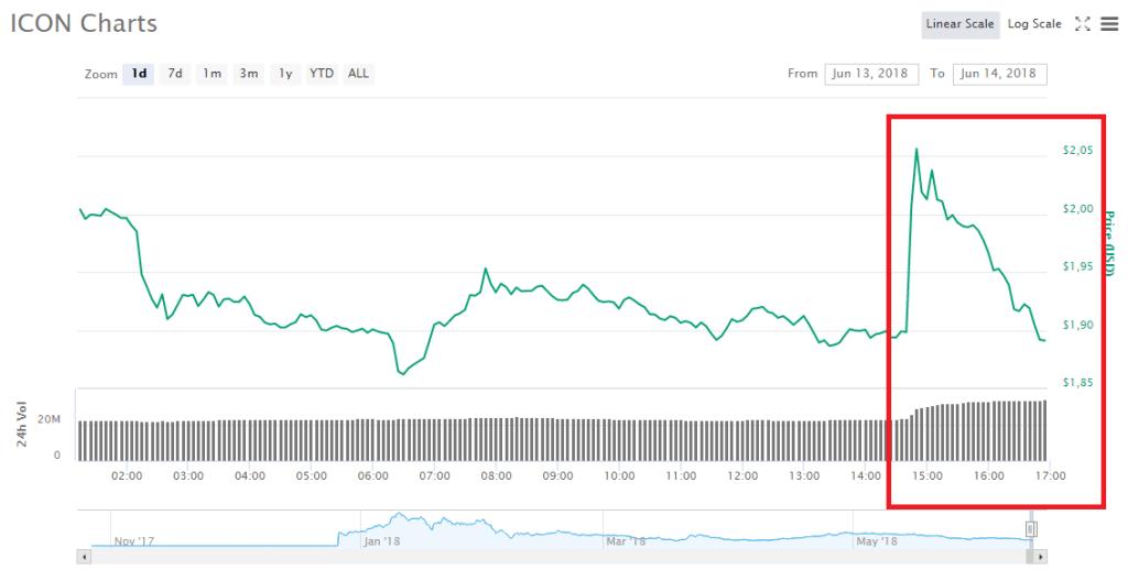 Diễn biến giá của ICON sau tin tức