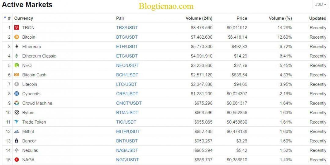 bitforex рынок
