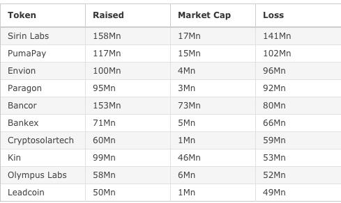 Danh sách các dự án thua lỗ nhiều nhất