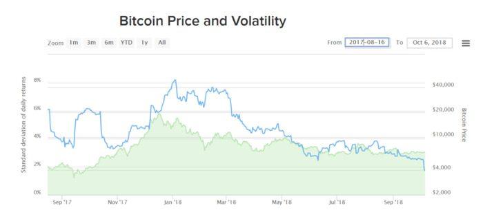 Biến động giá Bitcoin một năm qua