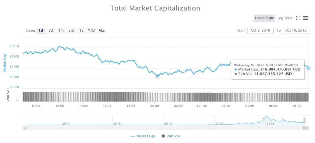 Tổng vốn hóa thị trường tiền kỹ thuật số (Nguồn coinmarketcap)