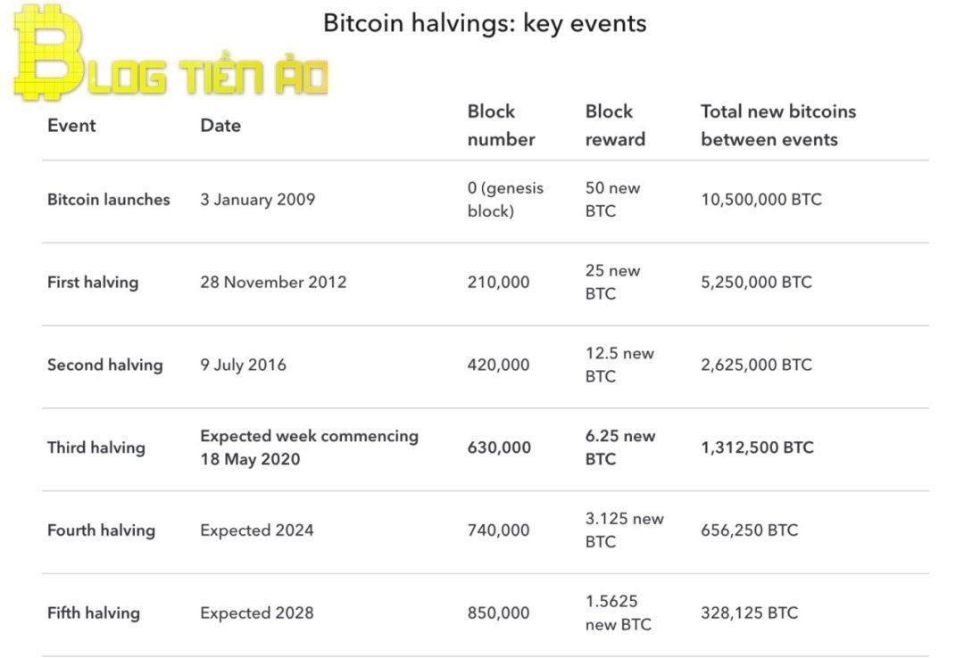 Historie bitcoinů na polovinu prostřednictvím fotografií