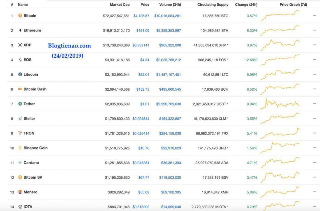 Ví Ethereum - Top 15 tiền điện tử