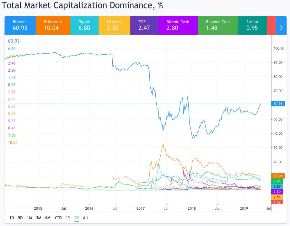 Biểu đồ thể hiện thị phần của các đồng coin được cung cấp bởi Tradingview