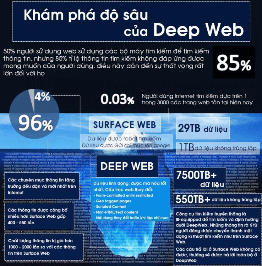 Nguồn Gốc Của Deepweb