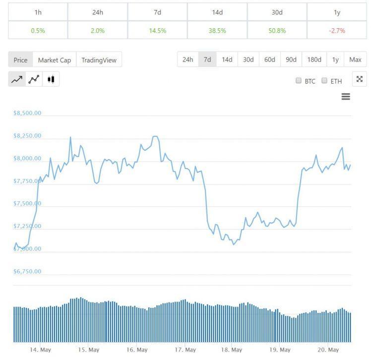 Diễn biến giá bitcoin trong 7 ngày qua