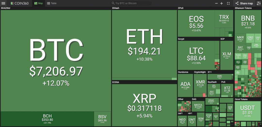 Toàn cảnh thị trường crypto