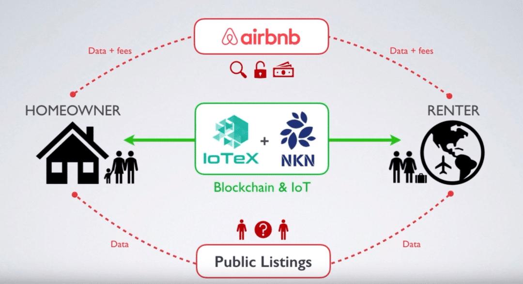 IoTeX voor slimme huizen
