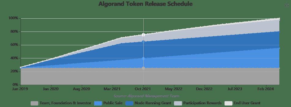 Lịch phát hành token ALGO