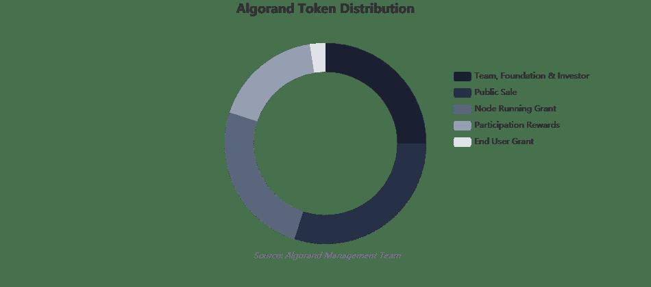 Sơ đồ phân phối token ALGO