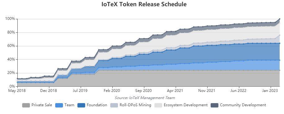 Het aantal IOTX-tokens wordt maandelijks in circulatie gebracht