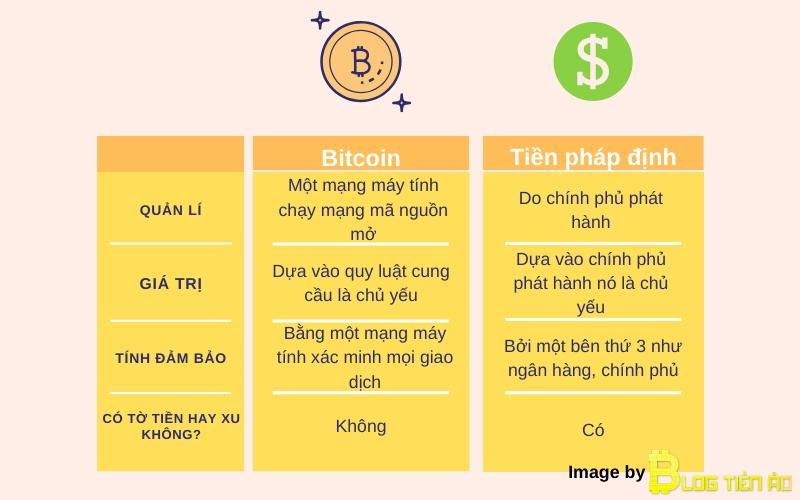 Compare BTC and fiat money