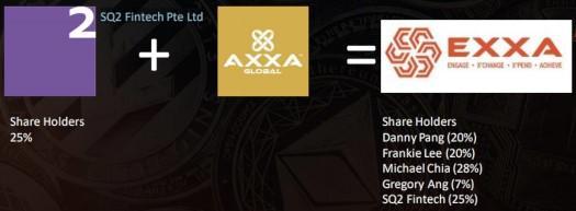 Axxa و SQ2 Fintech
