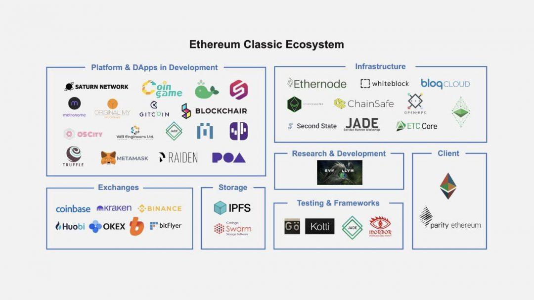 Hệ sinh thái Ethereum Classic đang tiếp tục mở rộng