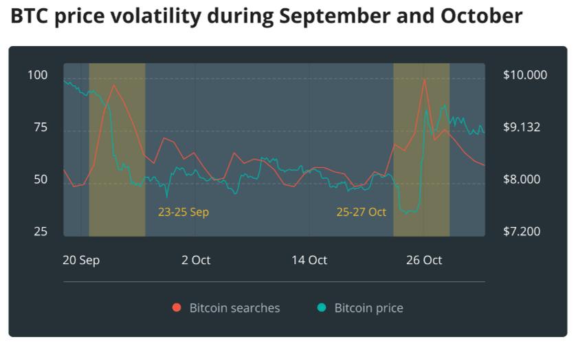 diễn biến giá bitcoin tháng 9 và tháng 10