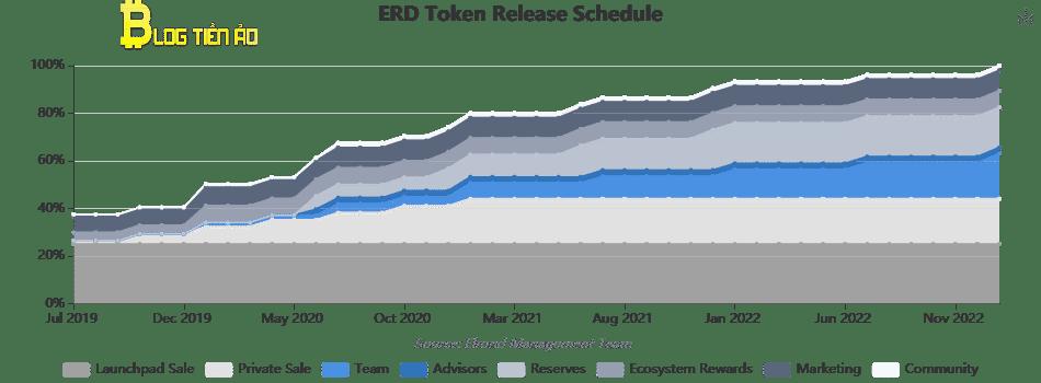 Lịch phát hành token ERD