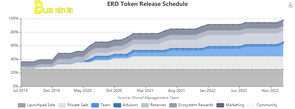Plán uvolnění tokenu ERD