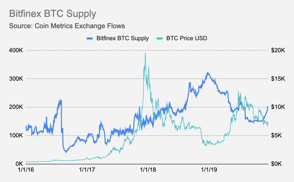 Lượng cung bitcoin trên sàn giao dịch Bitfinex (nguồn: Coin Metrics)