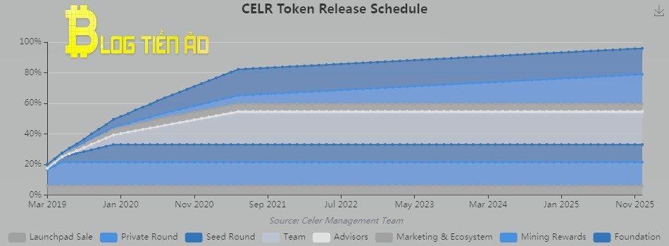Issue CELR token