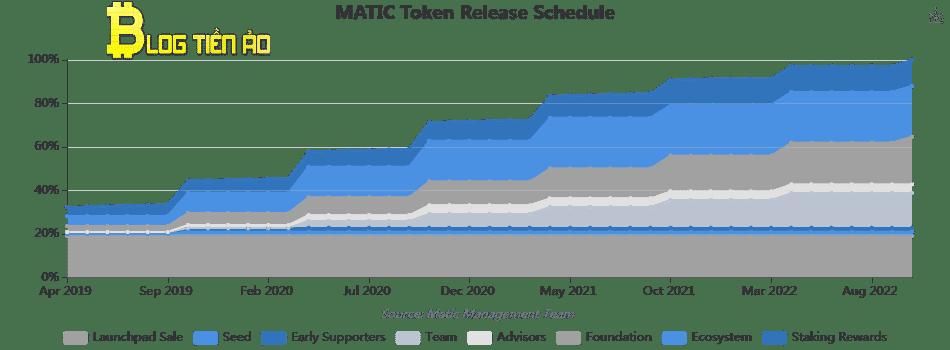 Harmonogram vydávání tokenů MATIC
