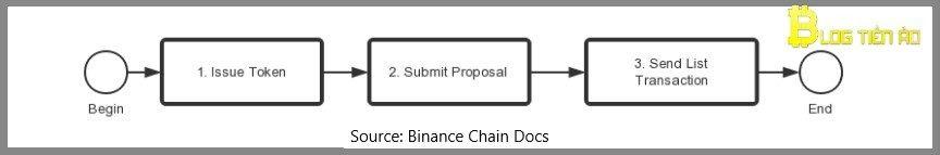 Quy trình phát hành Token trên Binance Chain