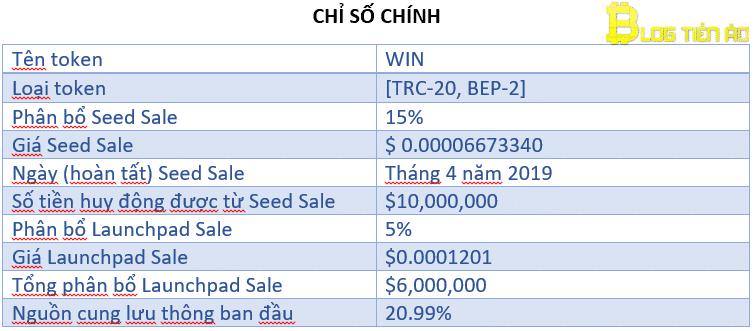 Thông tin về token WIN