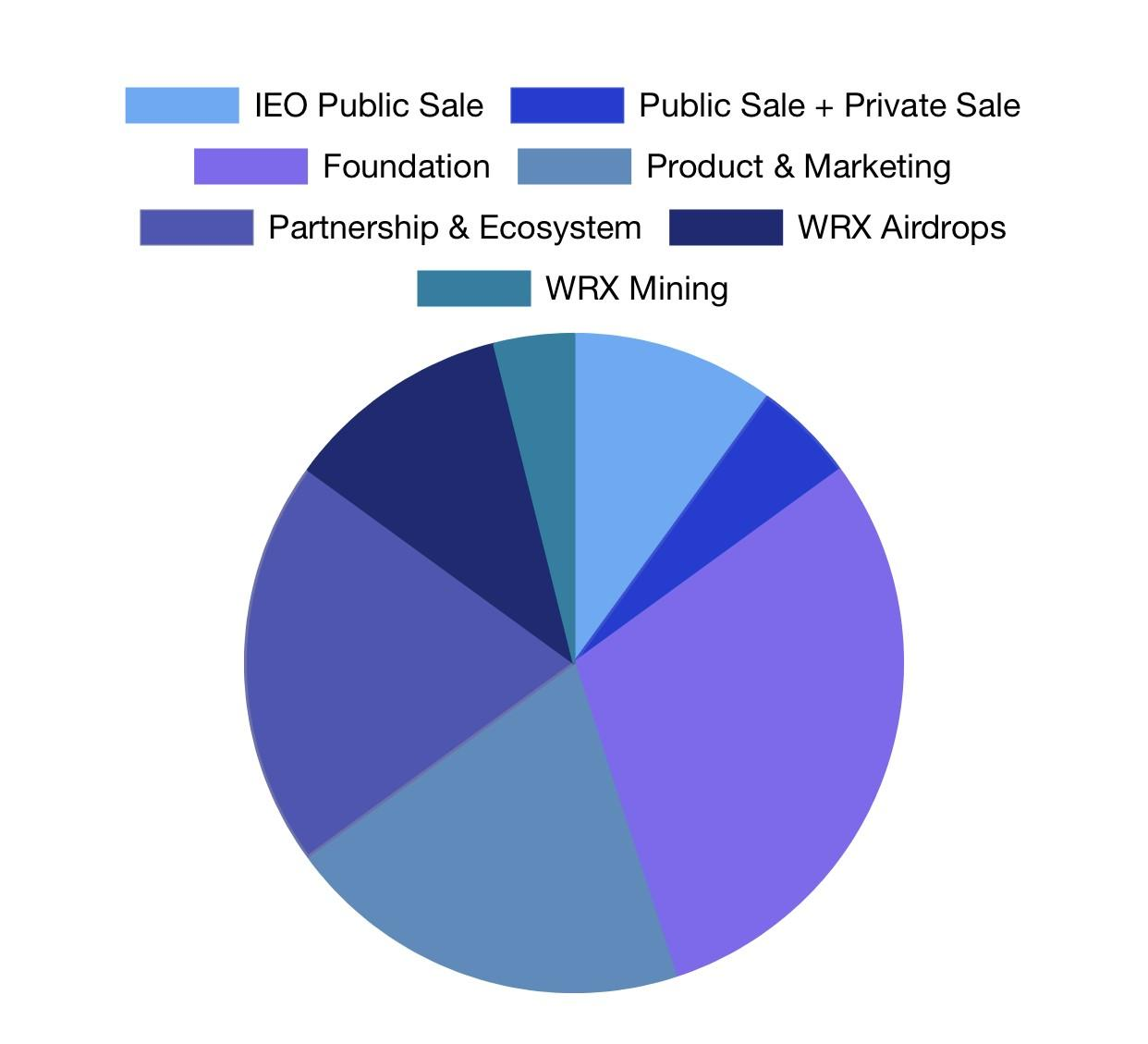 OGN token distributiegrafiek