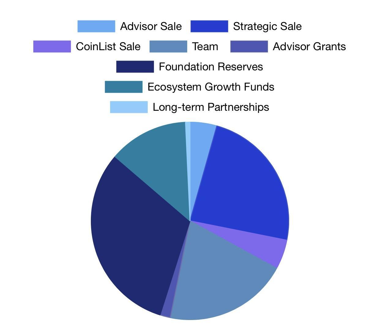 Grafico di distribuzione dei token Wrx