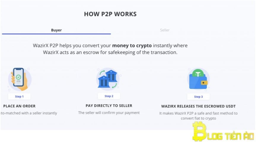 Come funziona Wazirx P2P