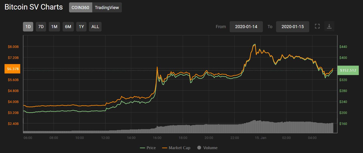 حركة سعر البيتكوين sv