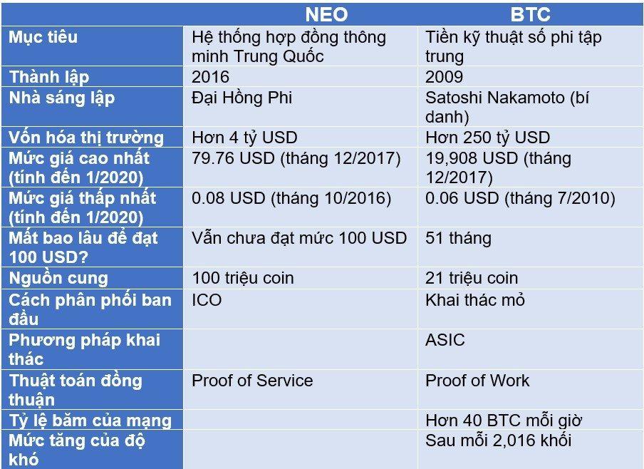 So sánh NEO với BTC
